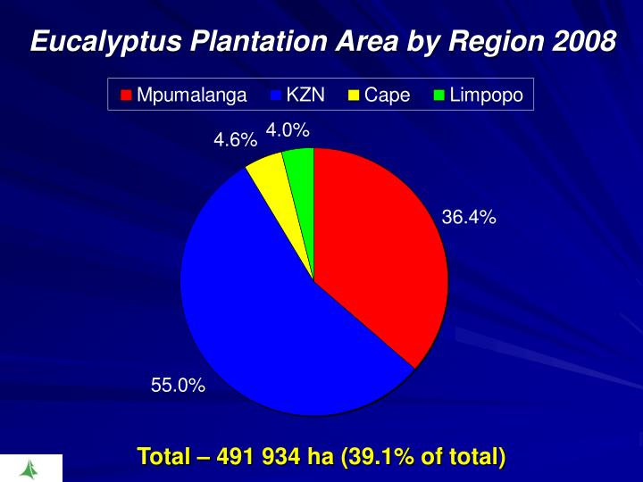 Eucalyptus Plantation Area by Region 2008