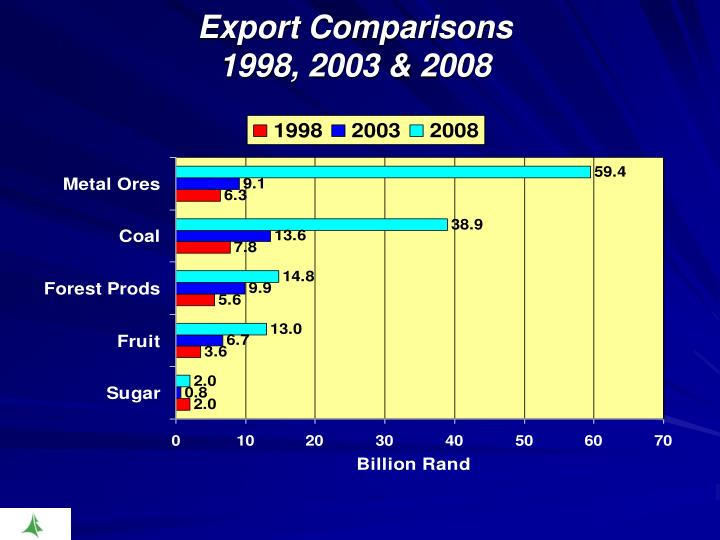 Export Comparisons
