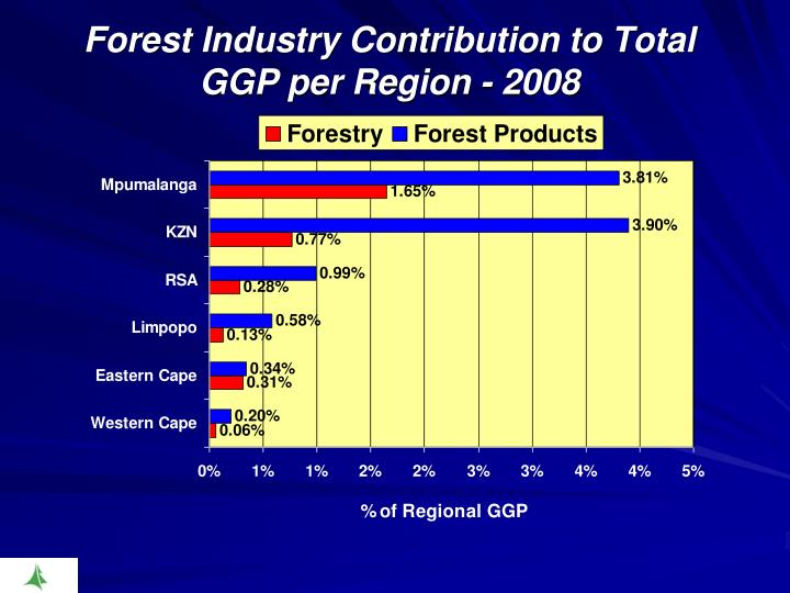 Forest Industry Contribution to Total