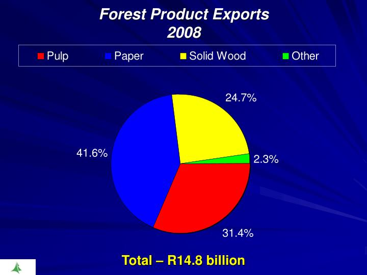 Forest Product Exports