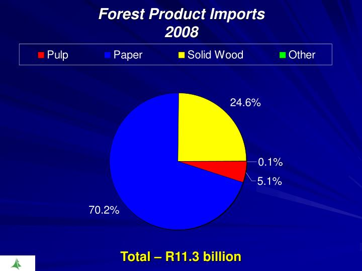 Forest Product Imports