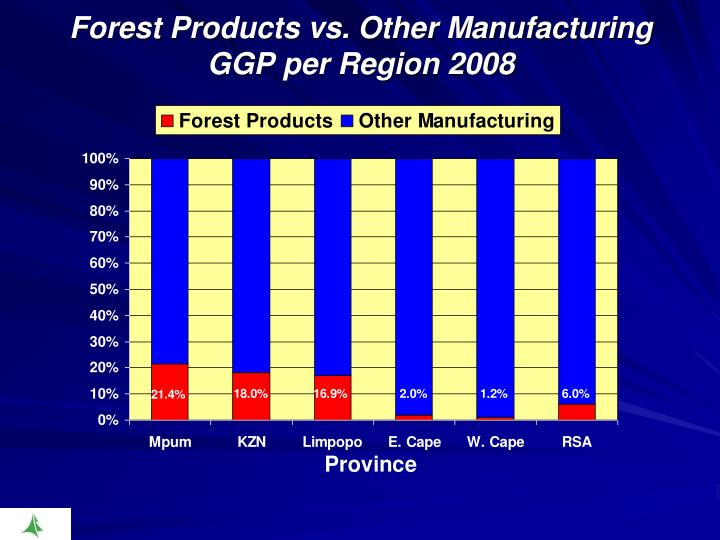 Forest Products vs. Other Manufacturing