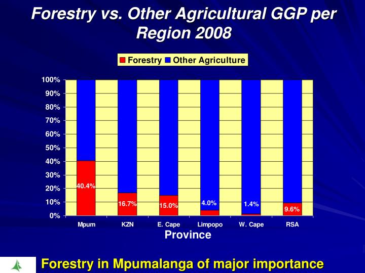 Forestry vs. Other Agricultural