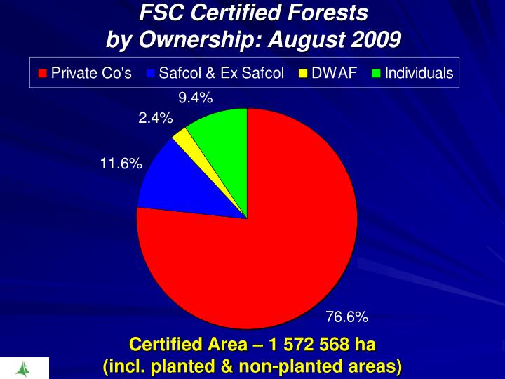 FSC Certified Forests