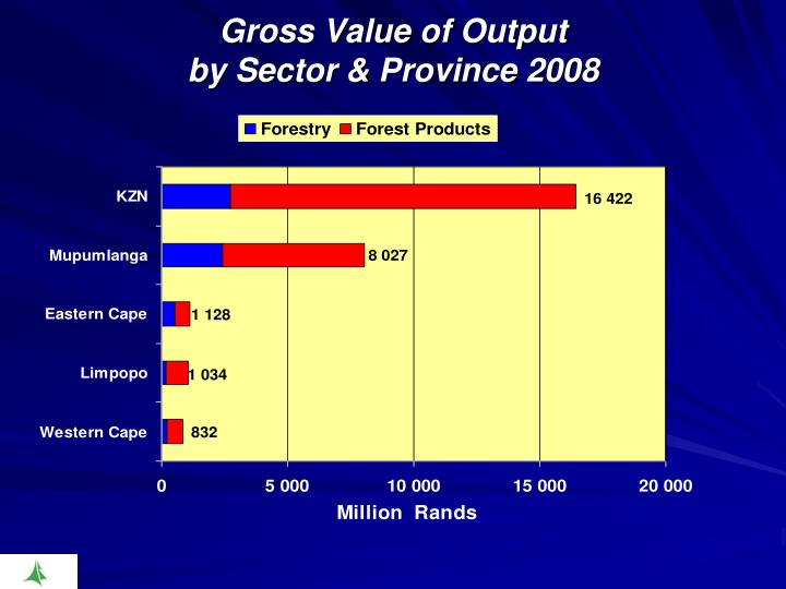 Gross Value of Output
