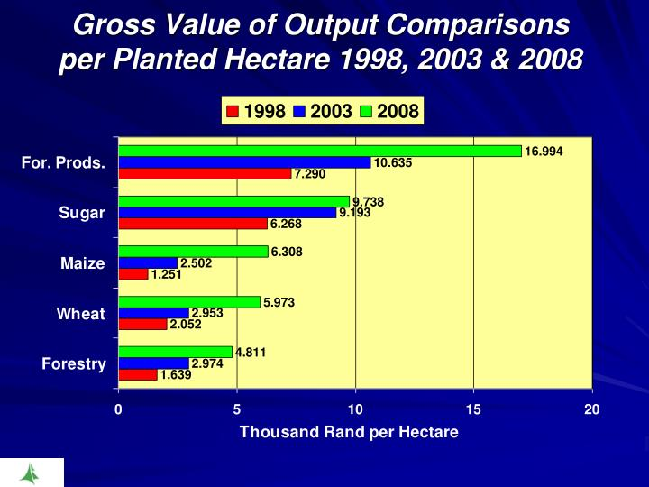 Gross Value of Output Comparisons
