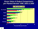 gross value of output comparisons per planted hectare 1998 2003 2008