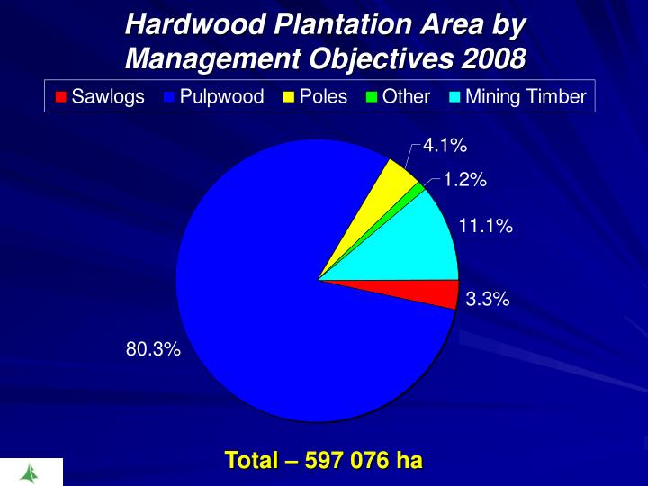 Hardwood Plantation Area by Management Objectives 2008