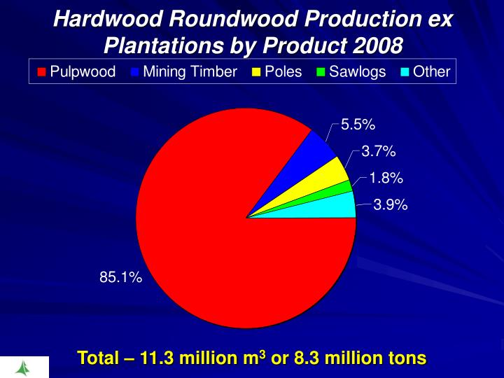 Hardwood Roundwood Production ex Plantations by Product 2008