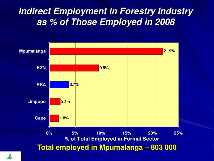 Indirect Employment in Forestry Industry as % of Those Employed in 2008