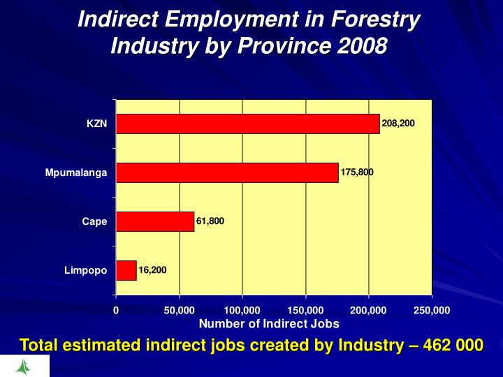 Indirect Employment in Forestry Industry by Province 2008