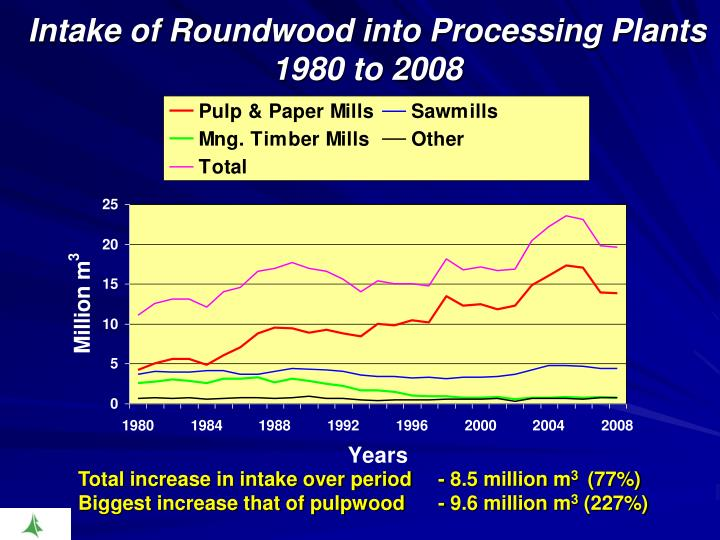 Intake of Roundwood into Processing Plants 1980 to 2008