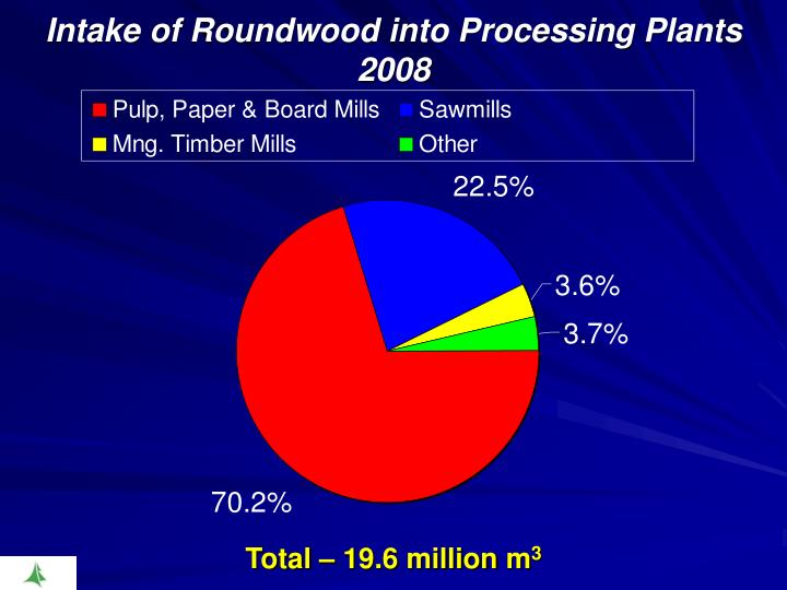 Intake of Roundwood into Processing Plants 2008