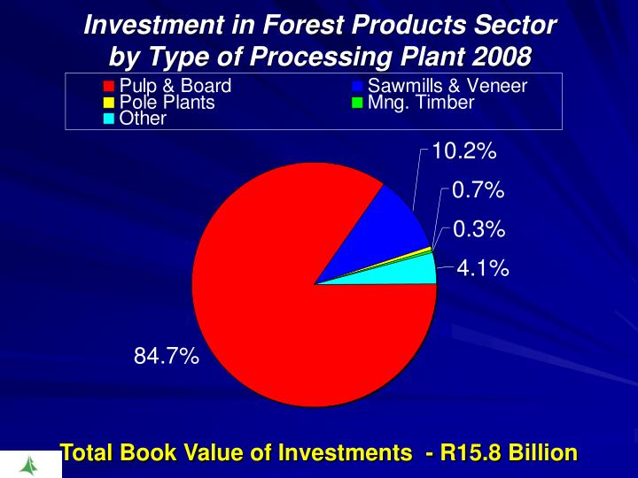 Investment in Forest Products Sector