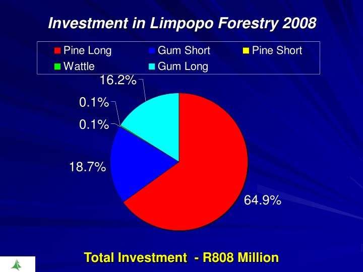 Investment in Limpopo Forestry 2008