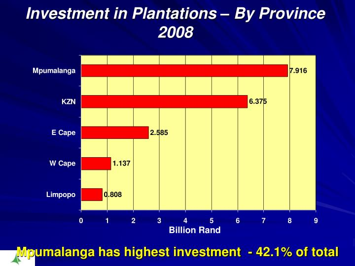 Investment in Plantations – By Province 2008
