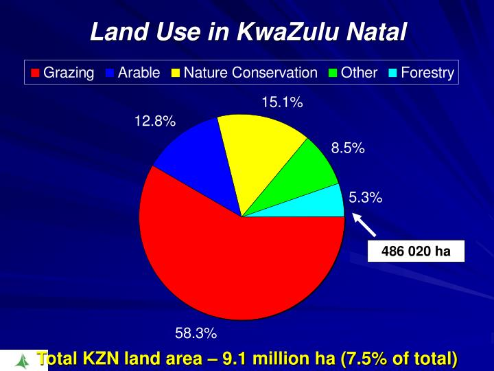 Land Use in KwaZulu Natal