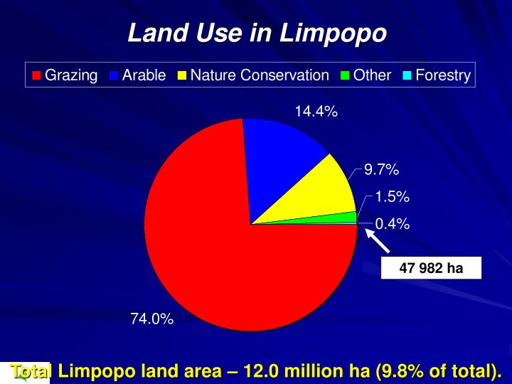 Land Use in Limpopo