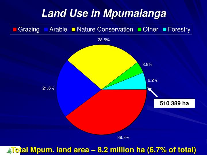 Land Use in Mpumalanga