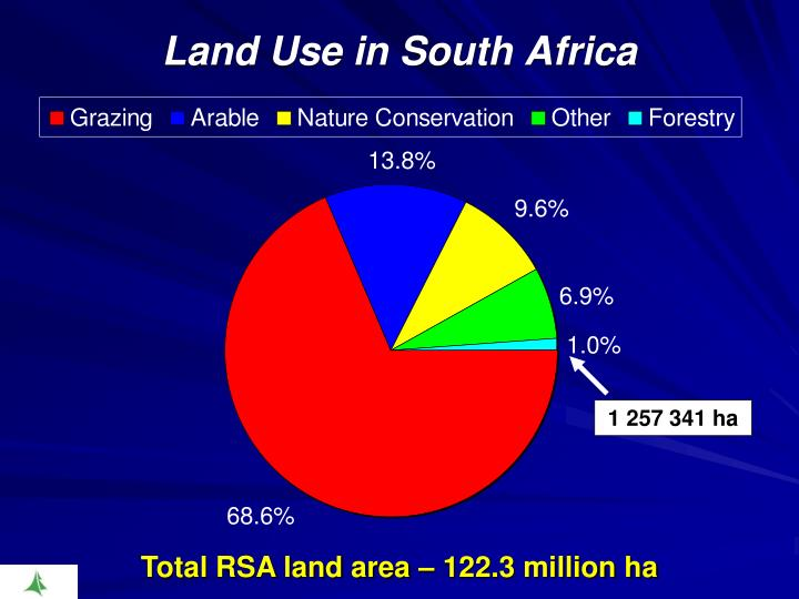 Land Use in South Africa