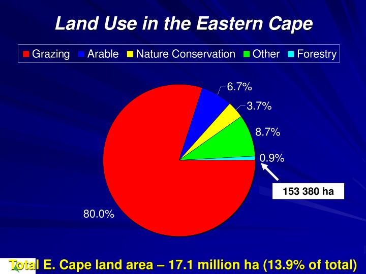 Land Use in the Eastern Cape