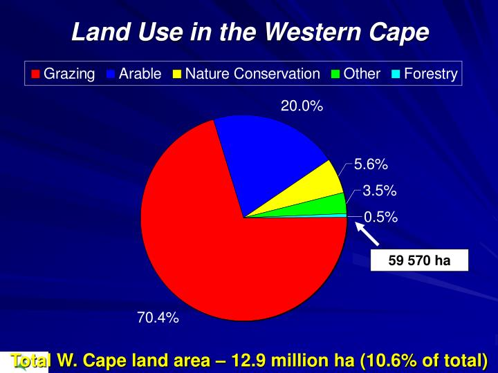 Land Use in the Western Cape