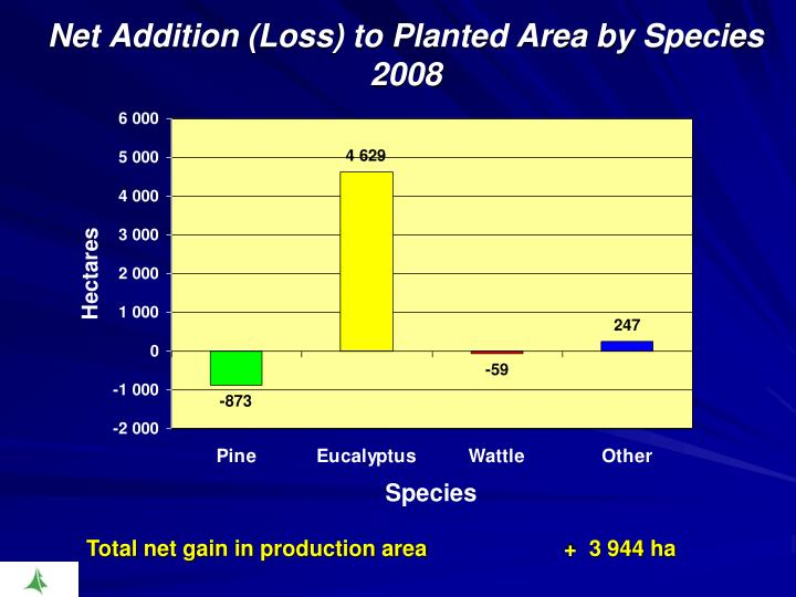 Net Addition (Loss) to Planted Area by Species 2008