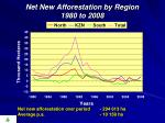 net new afforestation by region 1980 to 2008