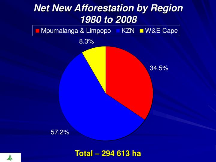 Net New Afforestation by Region
