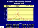 new afforestation by product 1980 to 2008