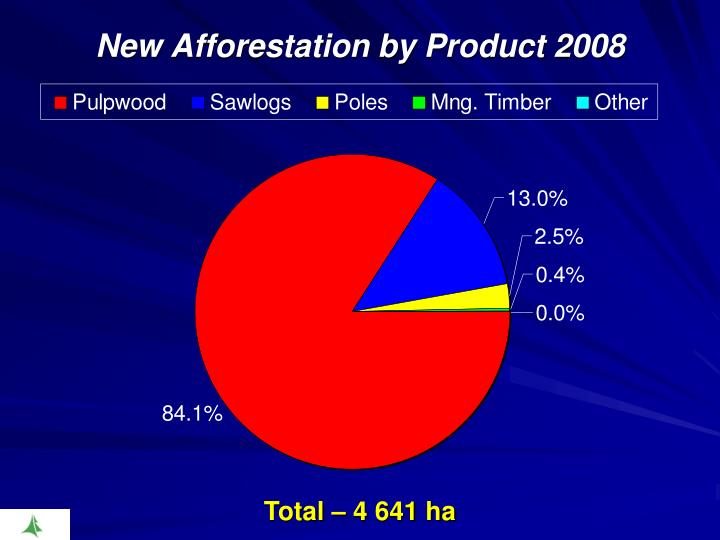 New Afforestation by Product 2008