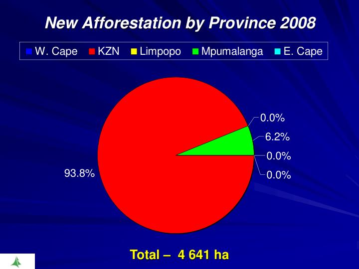 New Afforestation by Province 2008