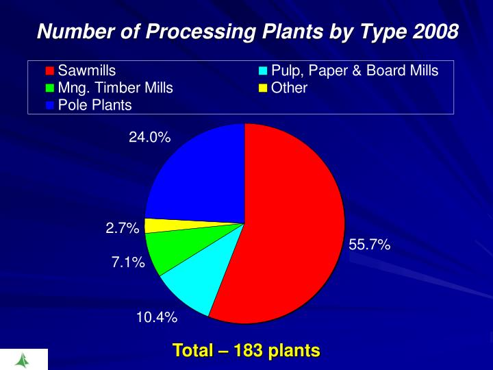 Number of Processing Plants by Type 2008