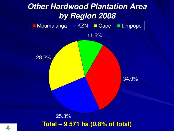 Other Hardwood Plantation Area