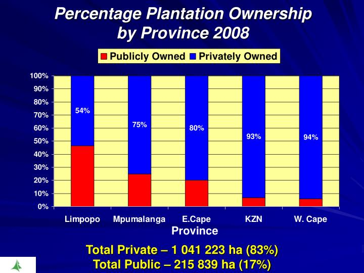 Percentage Plantation Ownership