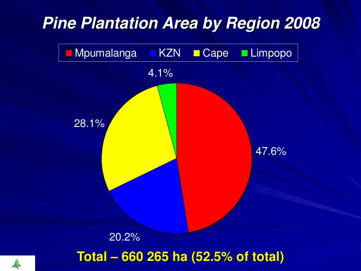 Pine Plantation Area by Region 2008
