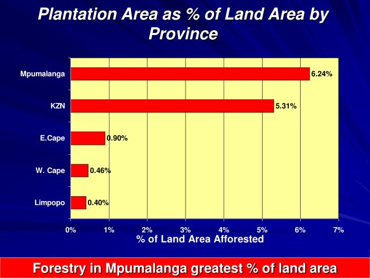 Plantation Area as % of Land Area by Province