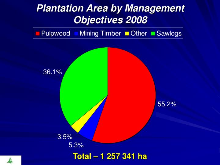 Plantation Area by Management Objectives 2008