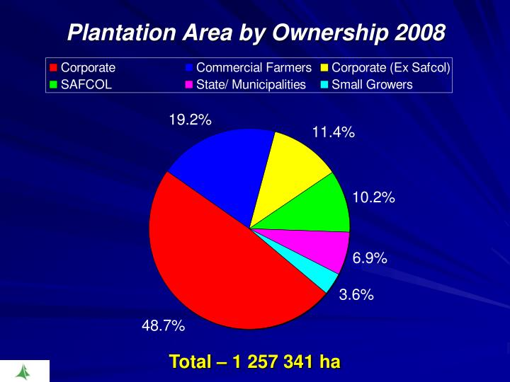 Plantation Area by Ownership 2008