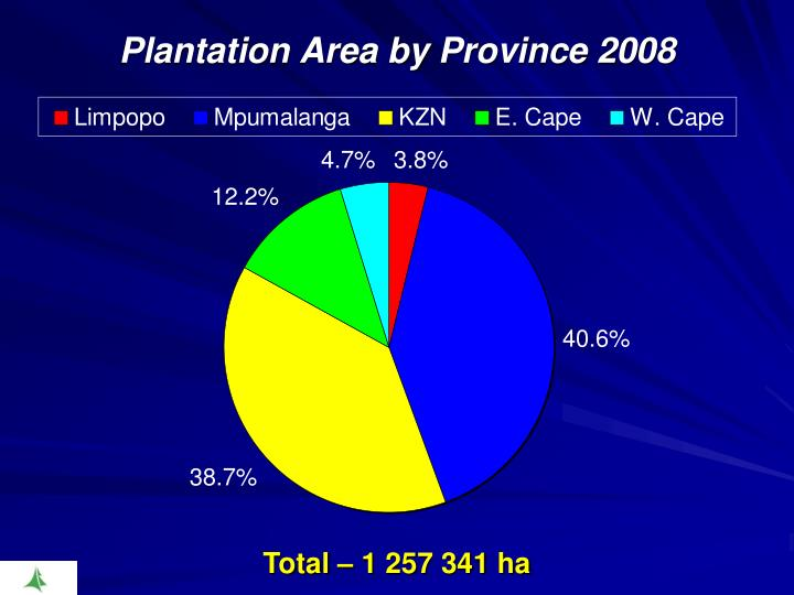 Plantation Area by
