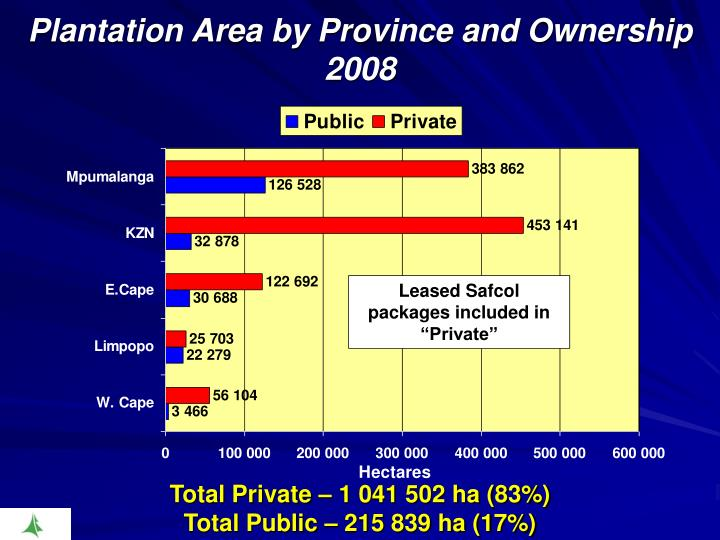 Plantation Area by Province and Ownership 2008