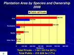 plantation area by species and ownership 2008