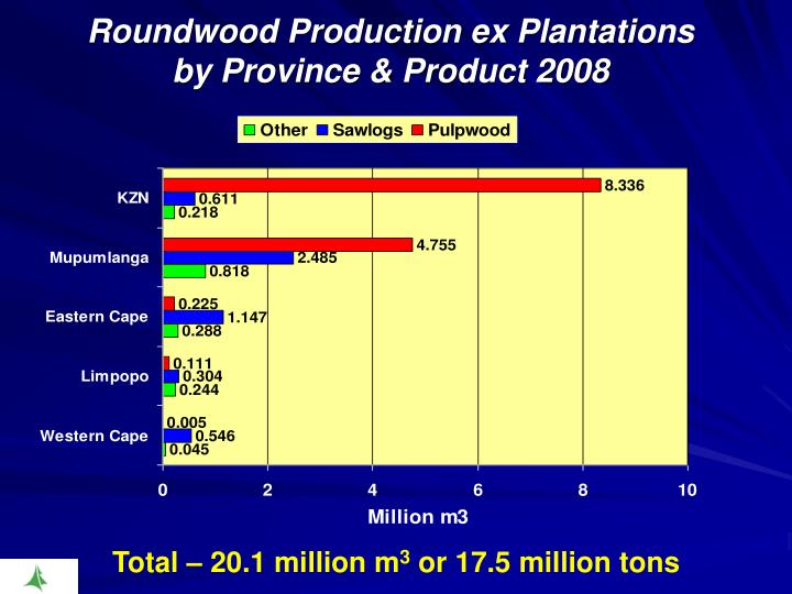 Roundwood Production ex Plantations