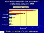 roundwood production ex plantations by province product 2008