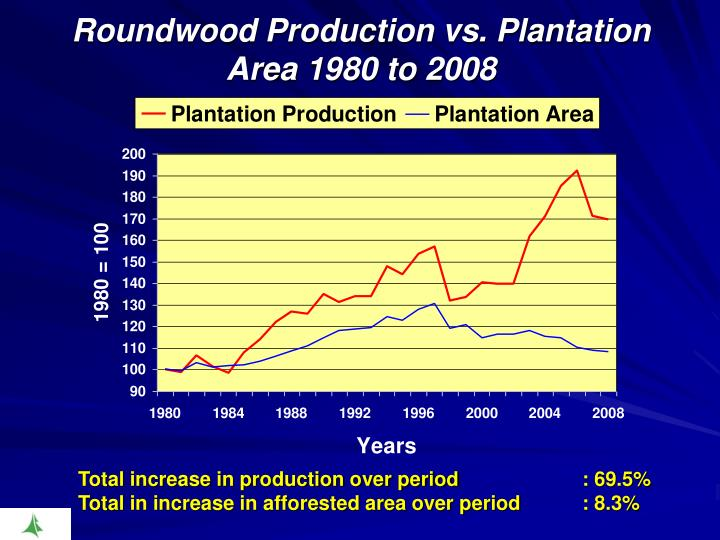 Roundwood Production vs. Plantation Area 1980 to 2008