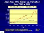 roundwood production vs plantation area 1980 to 2008