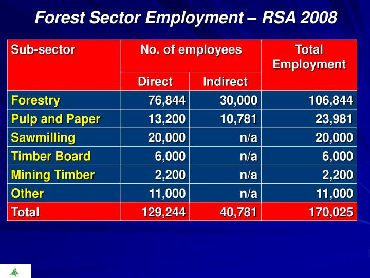 Forest Sector Employment –