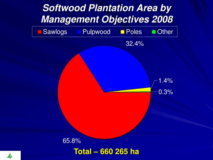 Softwood Plantation Area by Management Objectives 2008