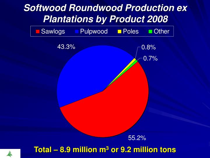 Softwood Roundwood Production ex Plantations by Product 2008