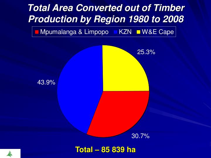 Total Area Converted out of Timber Production by Region 1980 to 2008